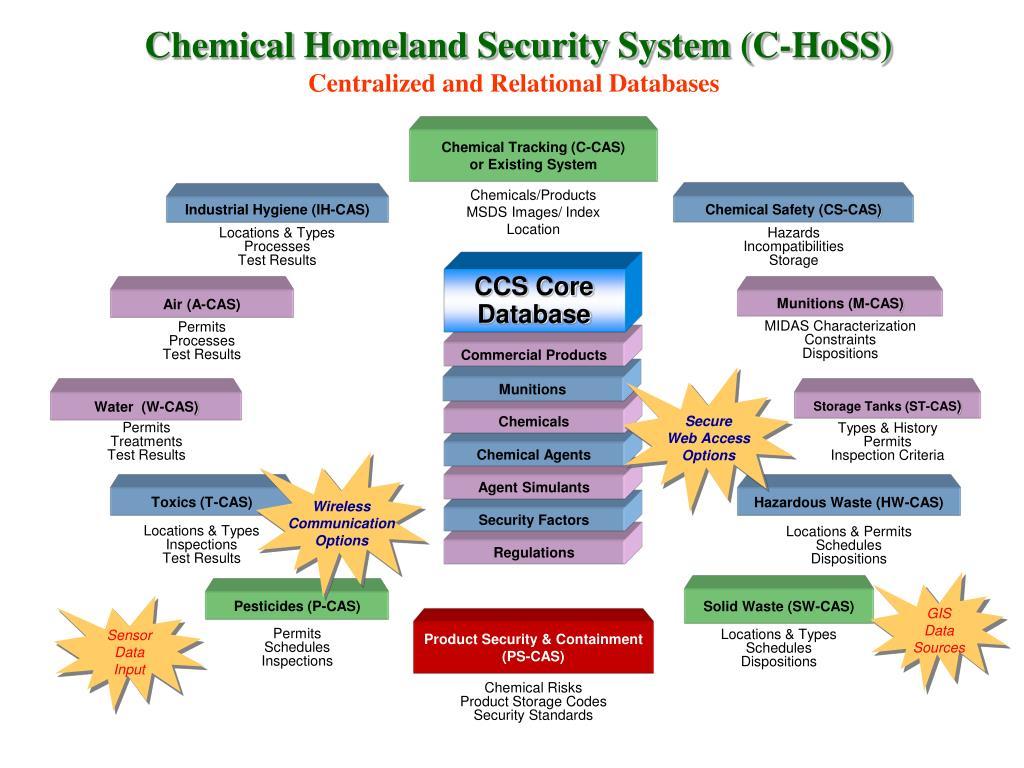 CCS Core