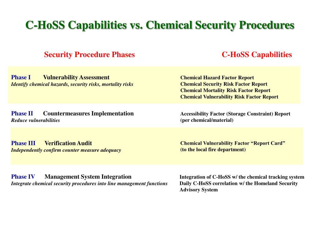 C-HoSS Capabilities vs. Chemical Security Procedures