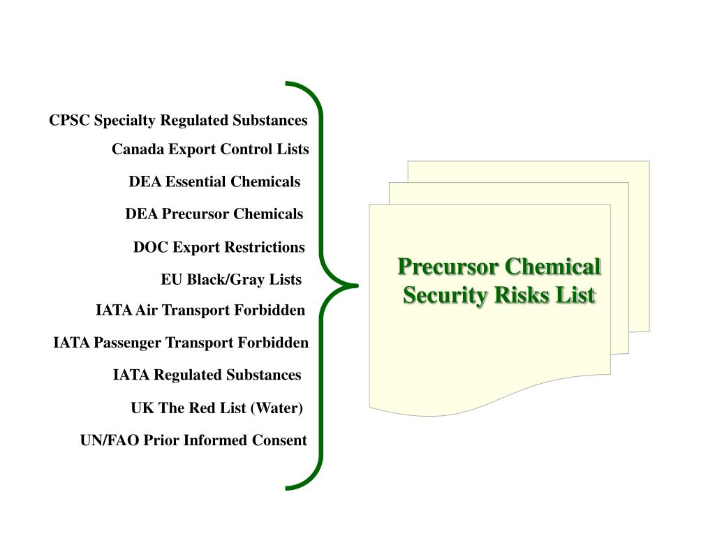 CPSC Specialty Regulated Substances