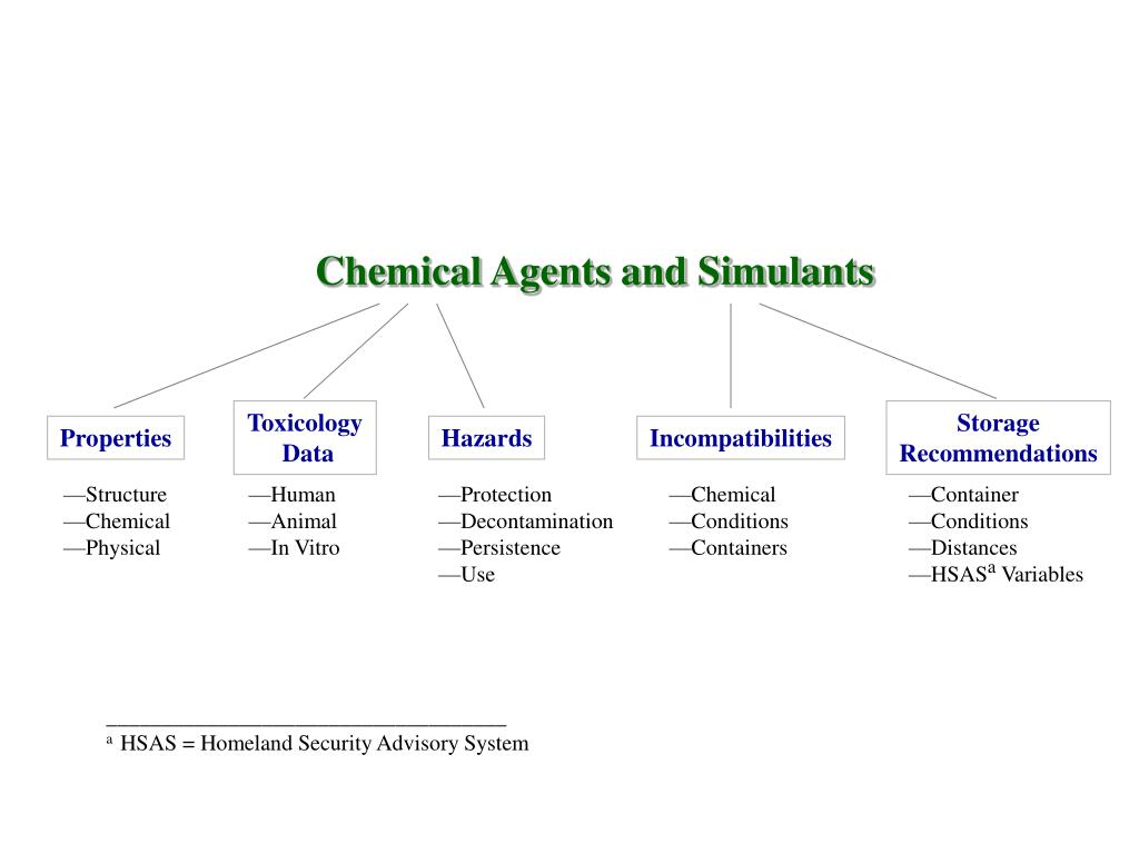 Chemical Agents and Simulants
