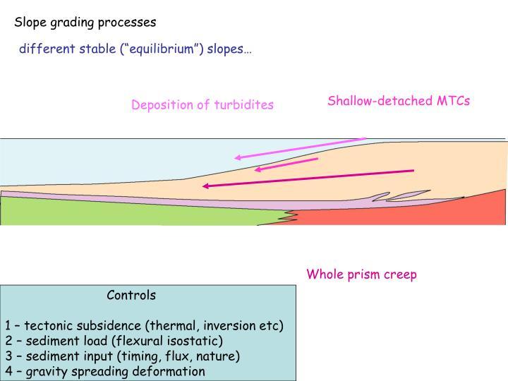 Slope grading processes