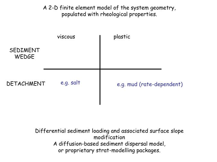 A 2-D finite element model of the system geometry,