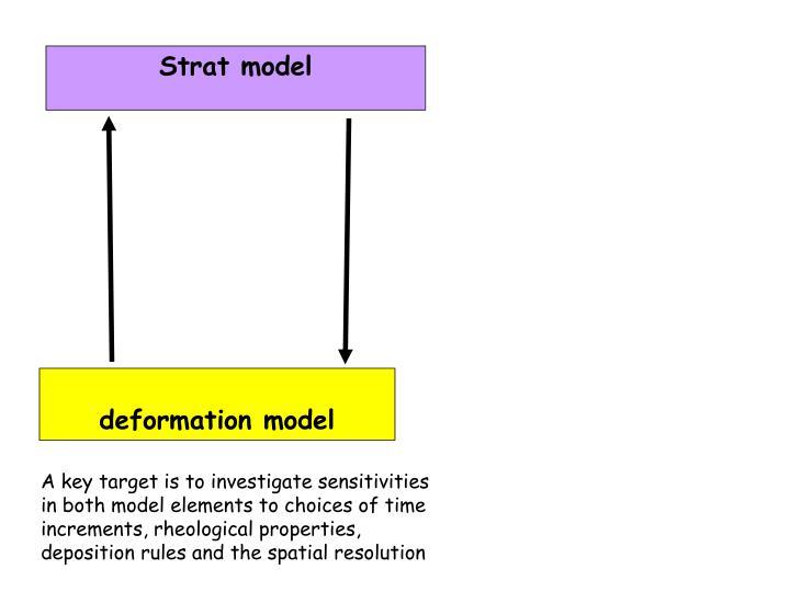 Strat model