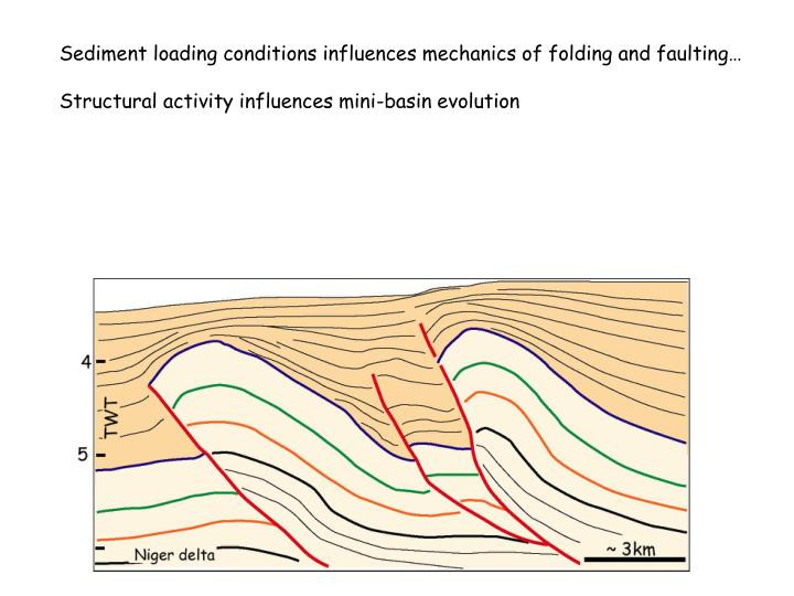Sediment loading conditions influences mechanics of folding and faulting…