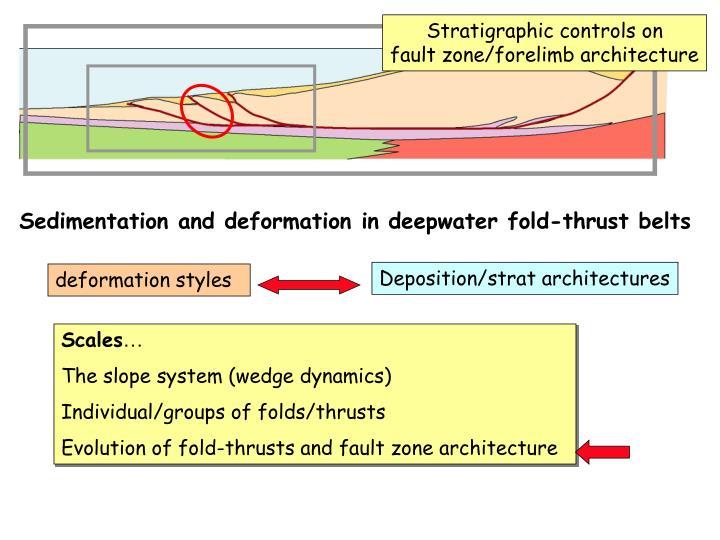 Stratigraphic controls on