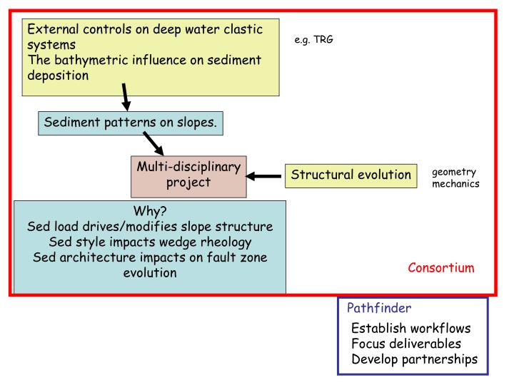 External controls on deep water clastic systems