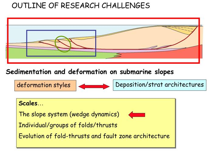 OUTLINE OF RESEARCH CHALLENGES