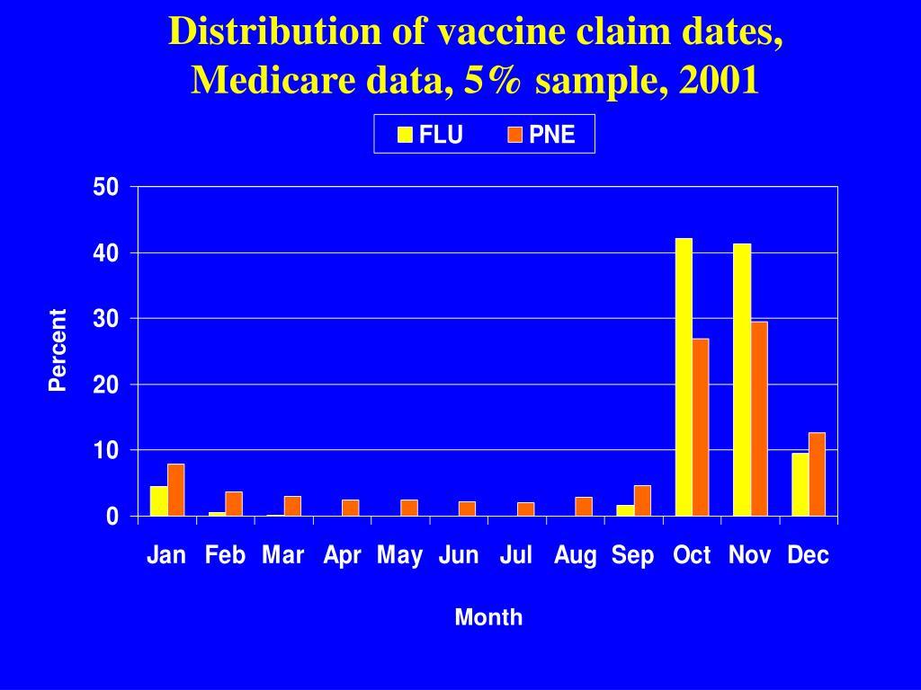 Distribution of vaccine claim dates, Medicare data, 5% sample, 2001