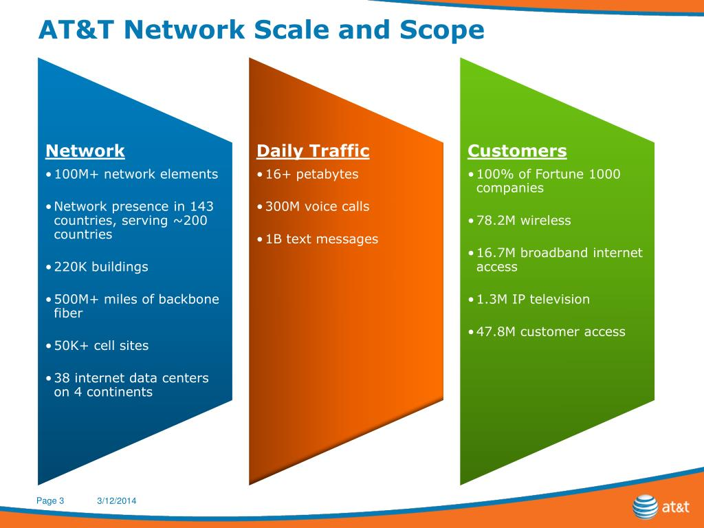 AT&T Network Scale and Scope