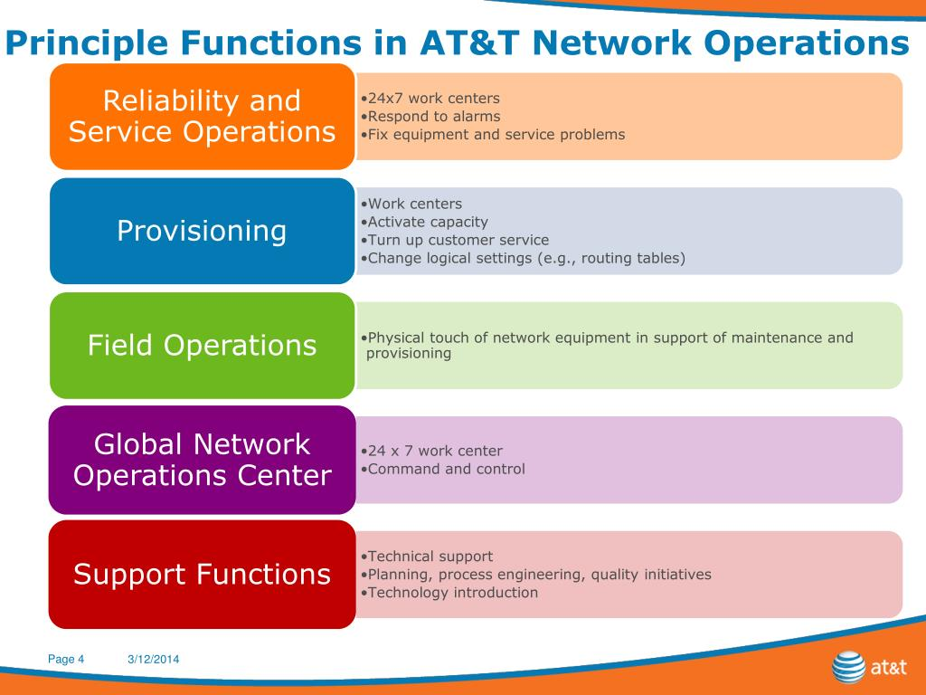 Principle Functions in AT&T Network Operations