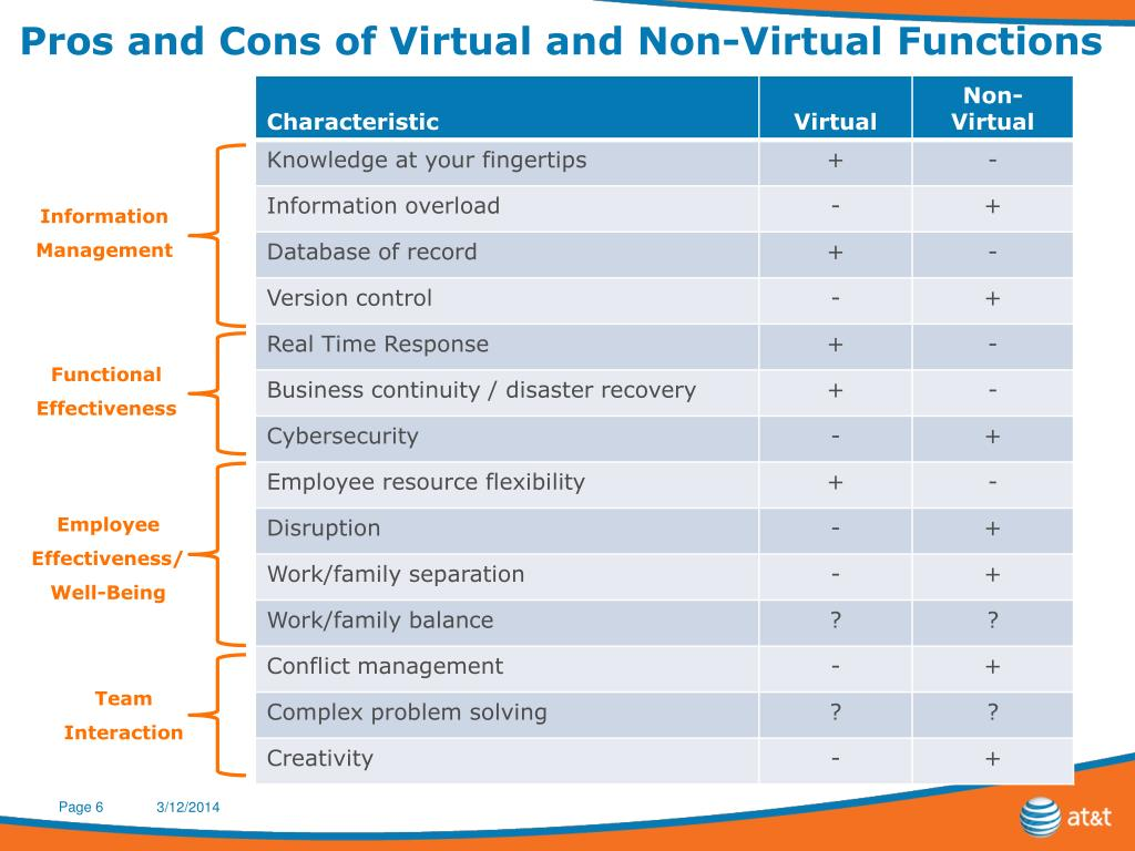 Pros and Cons of Virtual and Non-Virtual Functions