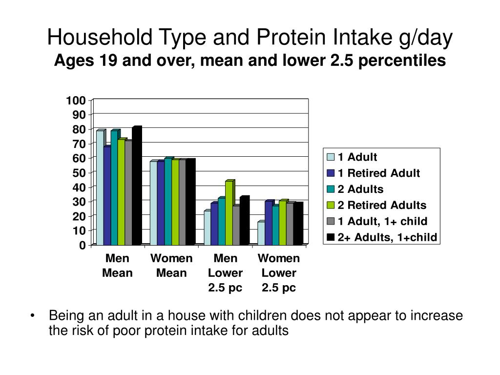 Household Type and Protein Intake g/day