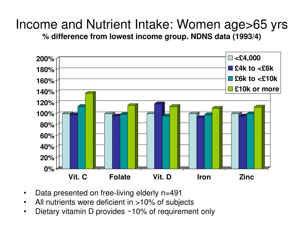 Income and Nutrient Intake: Women age>65 yrs