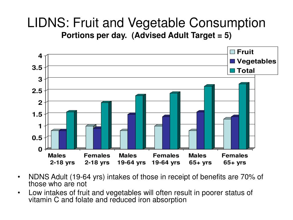 LIDNS: Fruit and Vegetable Consumption