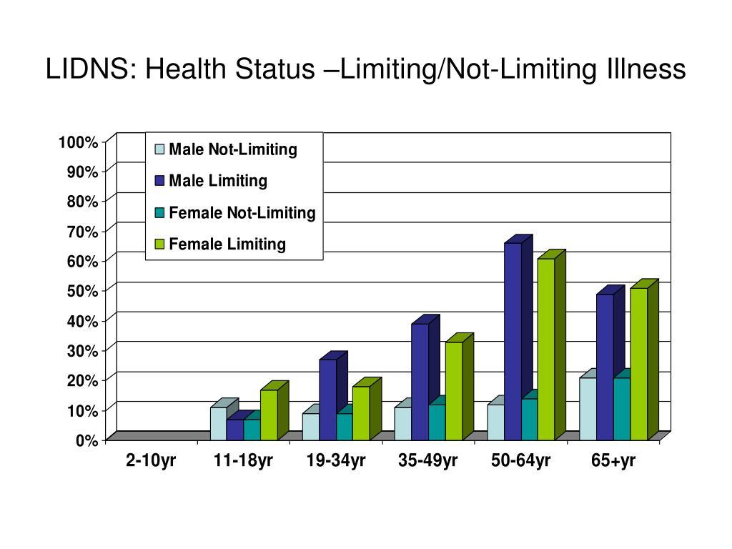 LIDNS: Health Status –Limiting/Not-Limiting Illness