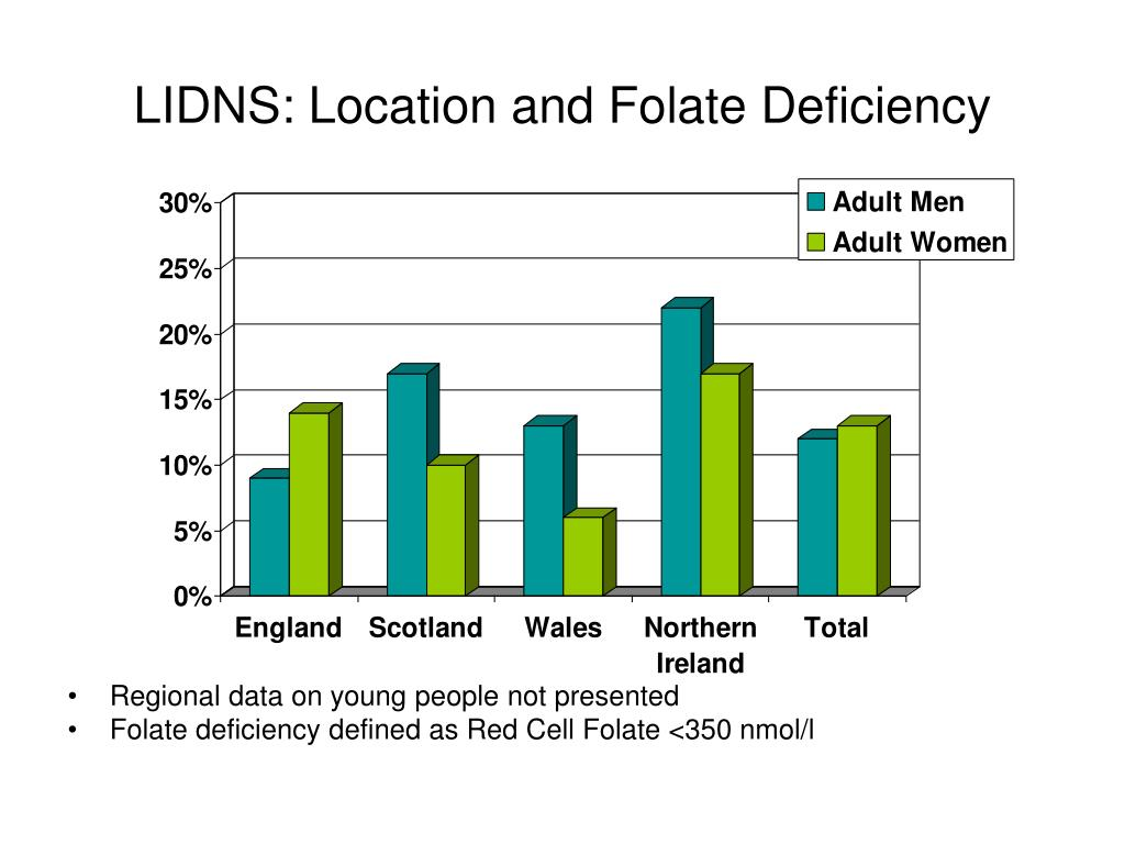 LIDNS: Location and Folate Deficiency
