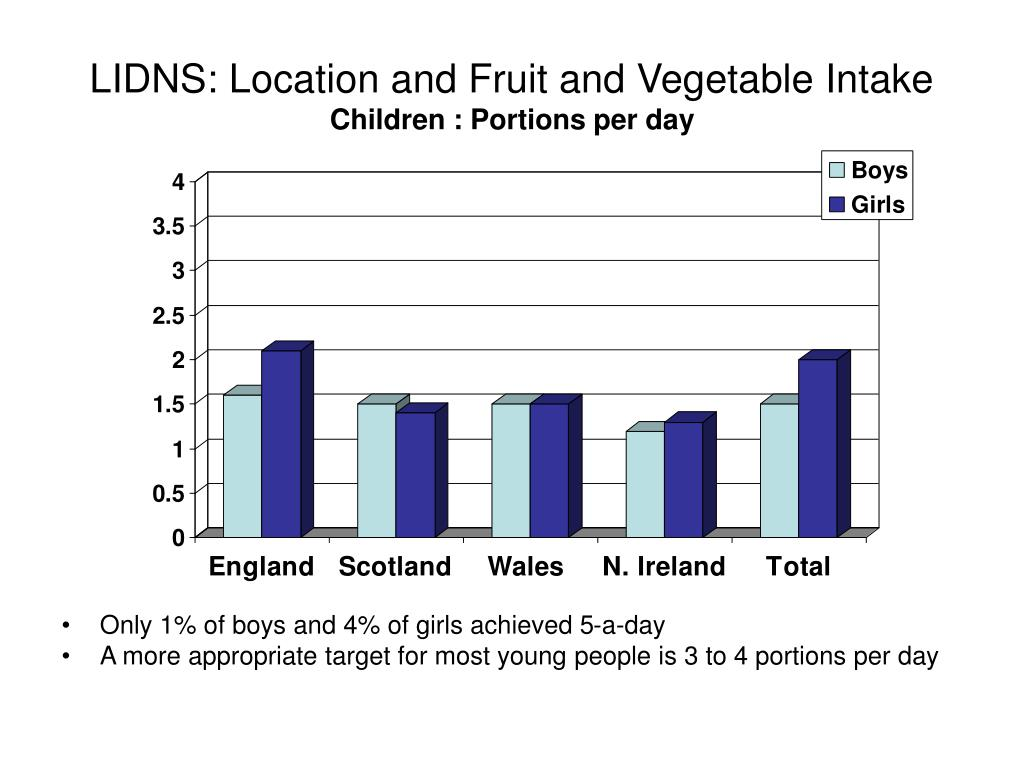 LIDNS: Location and Fruit and Vegetable Intake