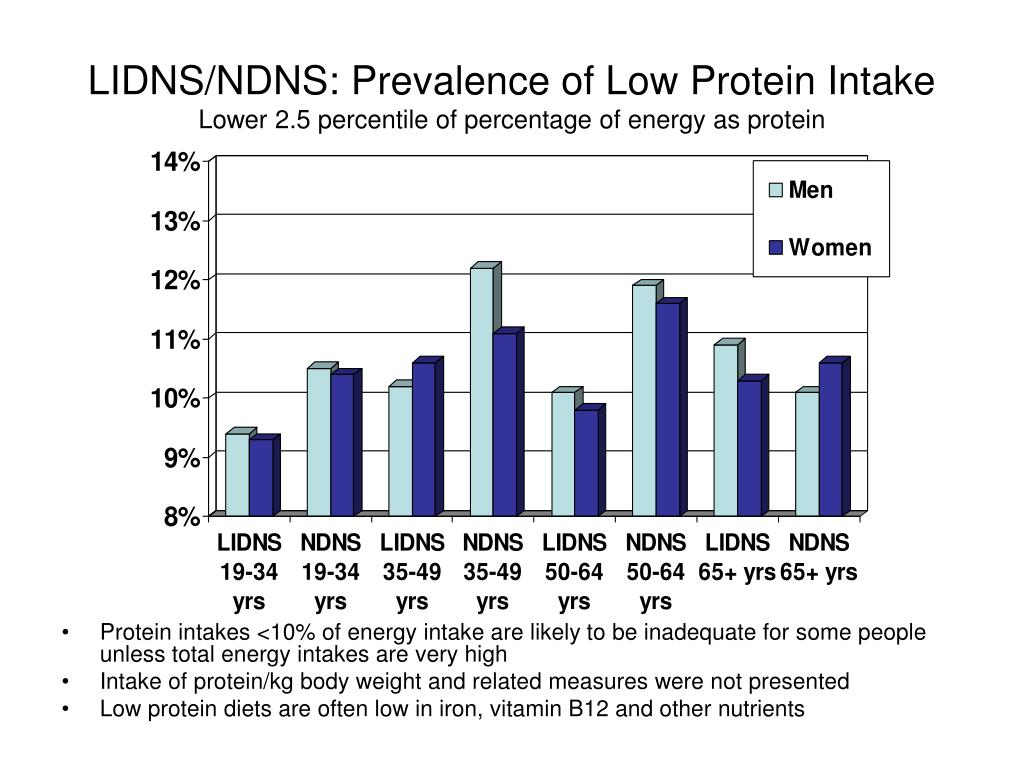 LIDNS/NDNS: Prevalence of Low Protein Intake
