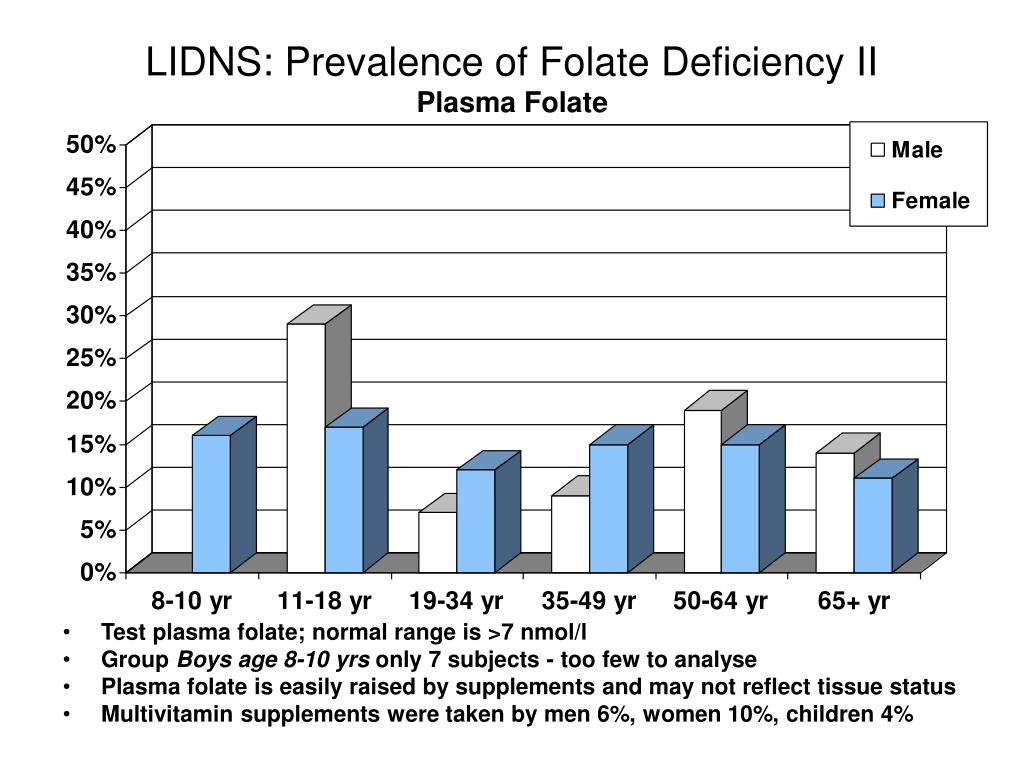 LIDNS: Prevalence of Folate Deficiency II