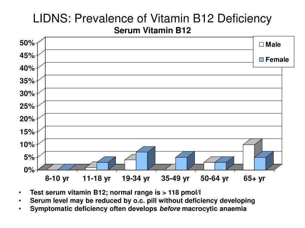 LIDNS: Prevalence of Vitamin B12 Deficiency