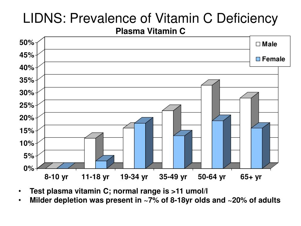 LIDNS: Prevalence of Vitamin C Deficiency