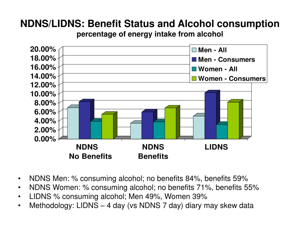 NDNS/LIDNS: Benefit Status and Alcohol consumption