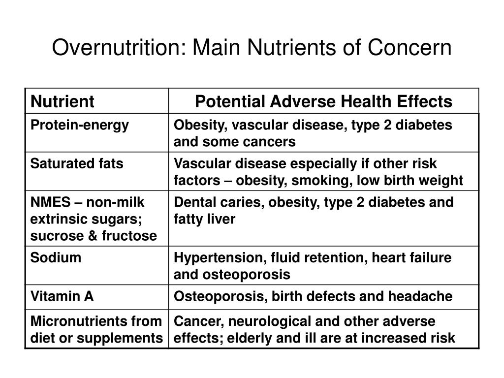 Overnutrition: Main Nutrients of Concern