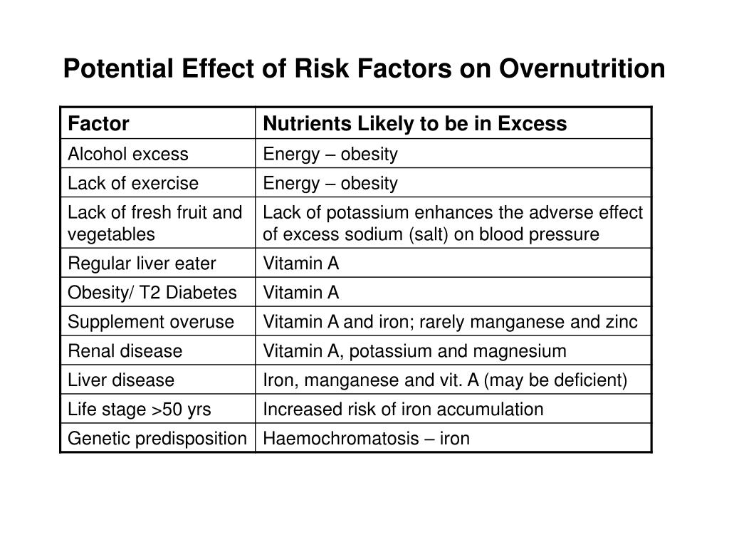 Potential Effect of Risk Factors on Overnutrition