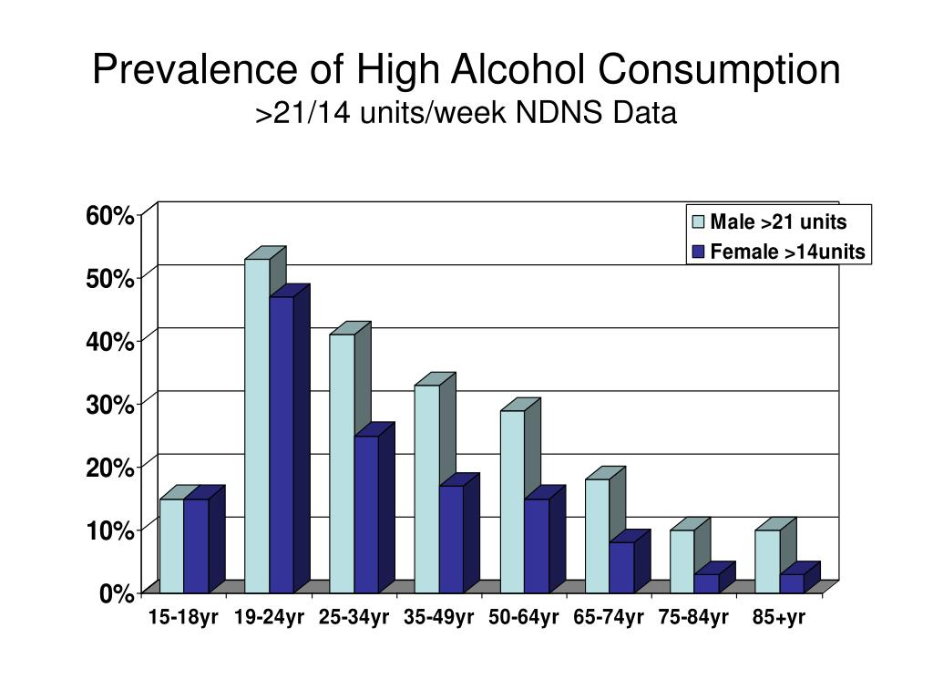 Prevalence of High Alcohol Consumption