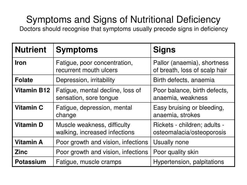 Symptoms and Signs of Nutritional Deficiency