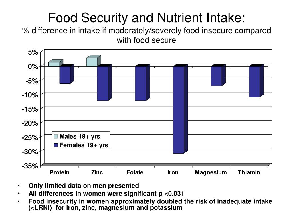 Food Security and Nutrient Intake: