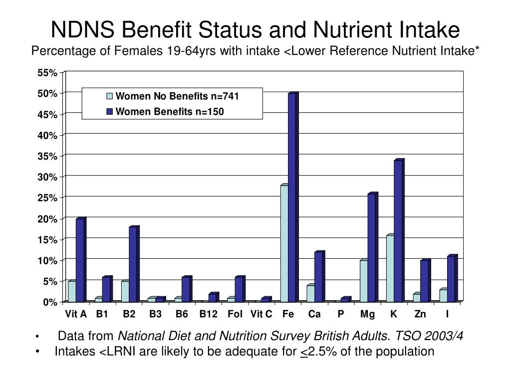 NDNS Benefit Status and Nutrient Intake