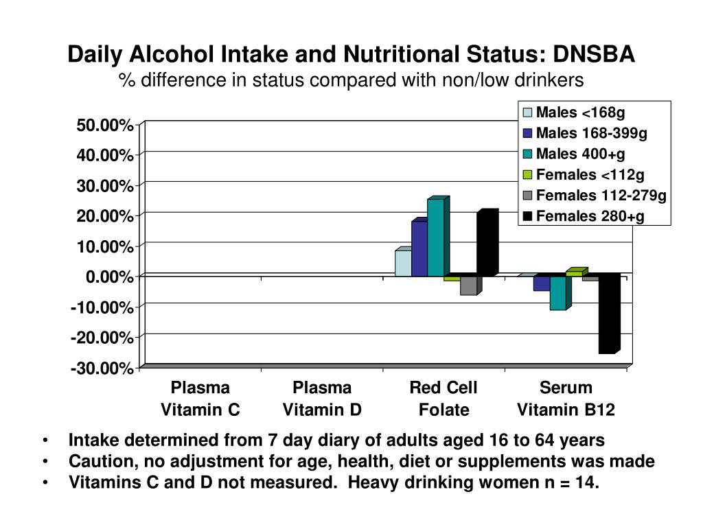 Daily Alcohol Intake and Nutritional Status: DNSBA