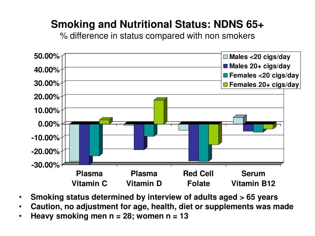 Smoking and Nutritional Status: NDNS 65+