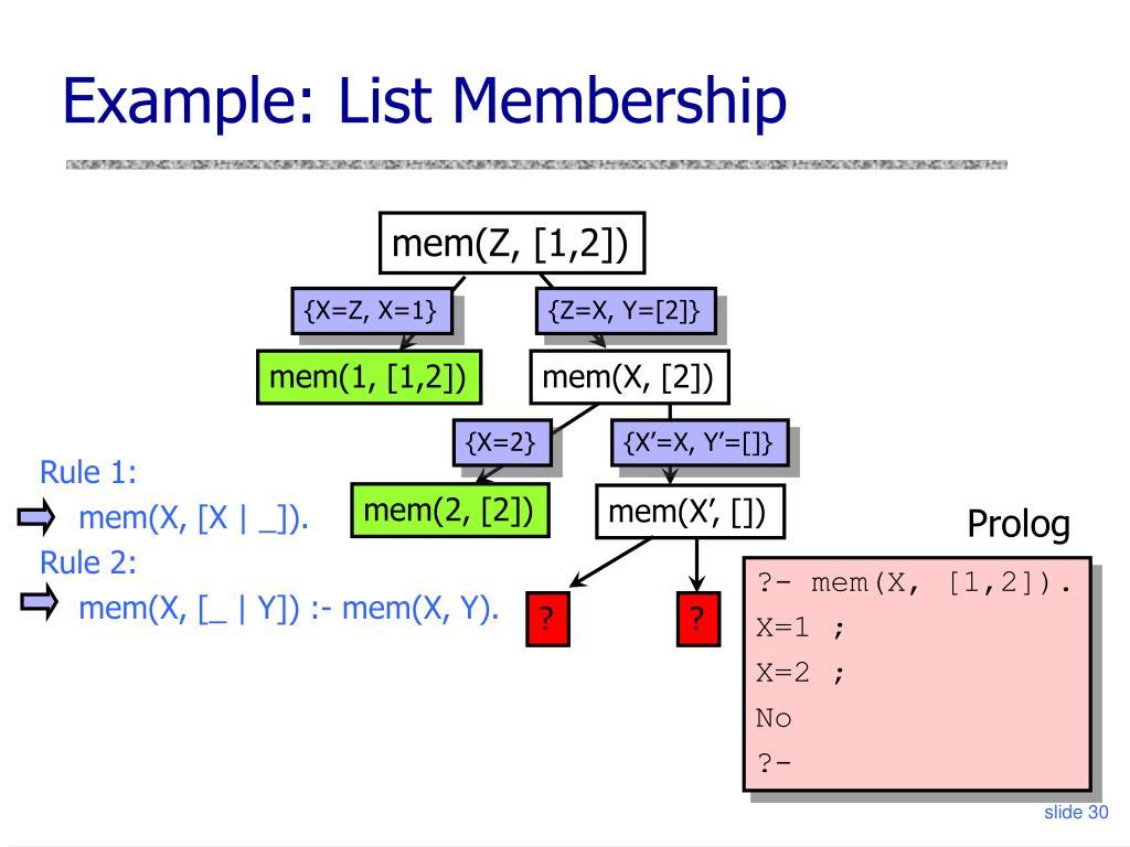 Example: List Membership