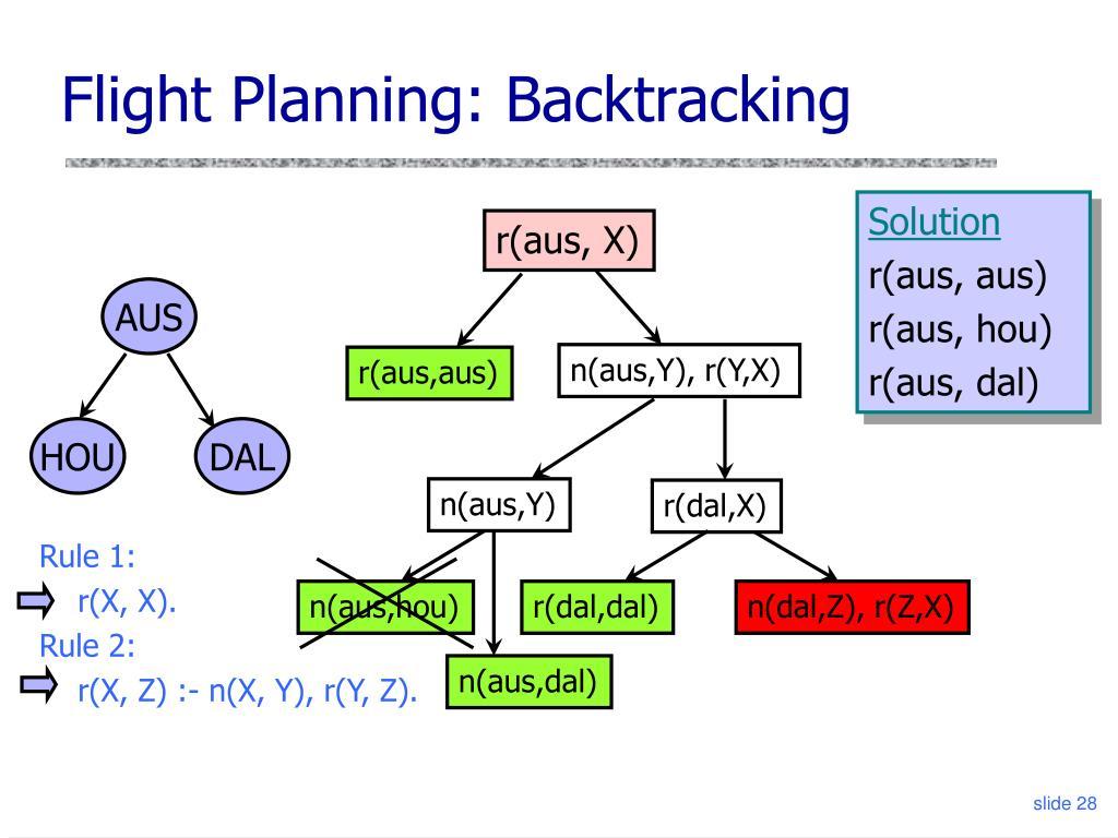 Flight Planning: Backtracking