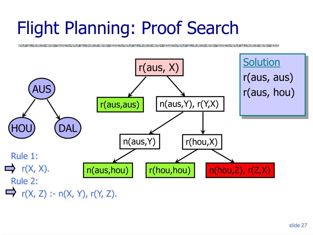 Flight Planning: Proof Search