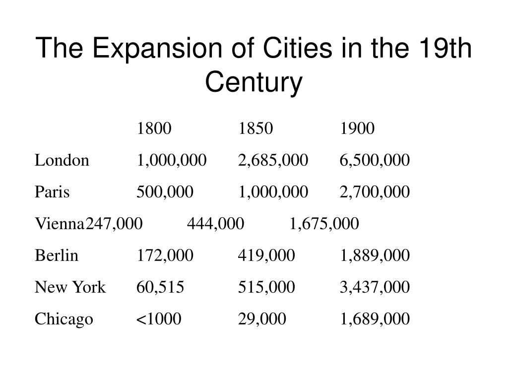 The Expansion of Cities in the 19th Century
