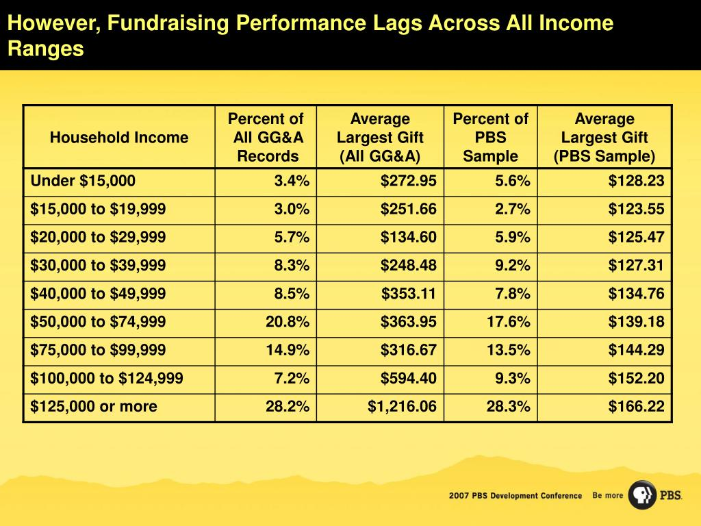 However, Fundraising Performance Lags Across All Income Ranges