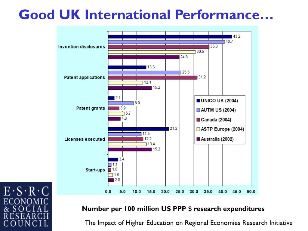 Good UK International Performance…