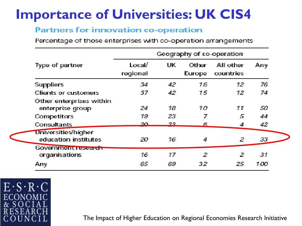 Importance of Universities: UK CIS4