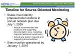 timeline for source oriented monitoring
