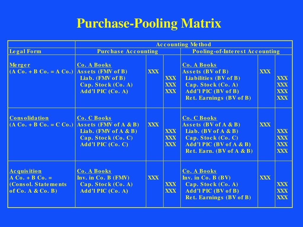 Purchase-Pooling Matrix