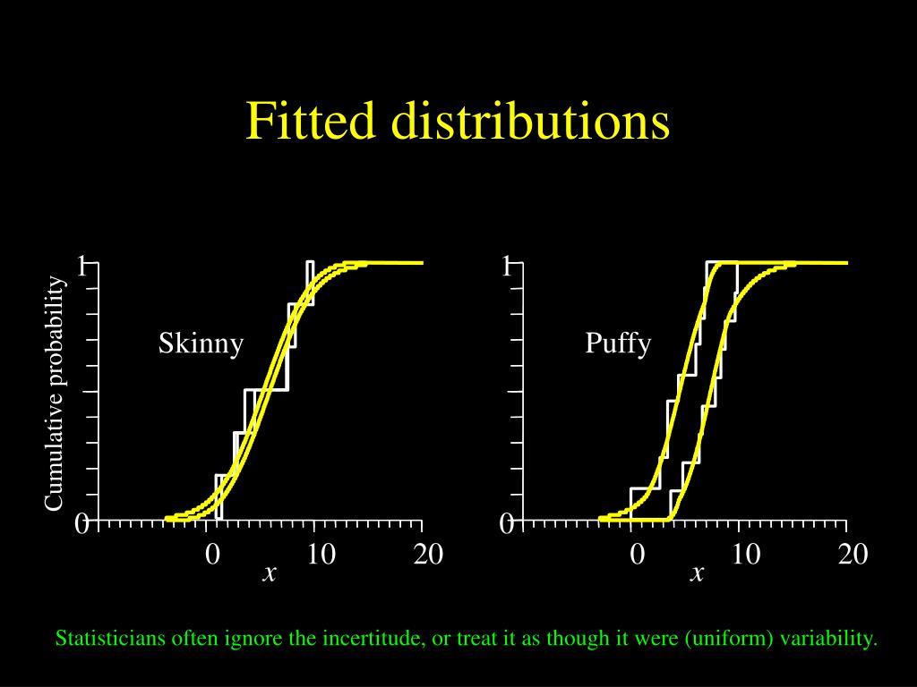 Fitted distributions
