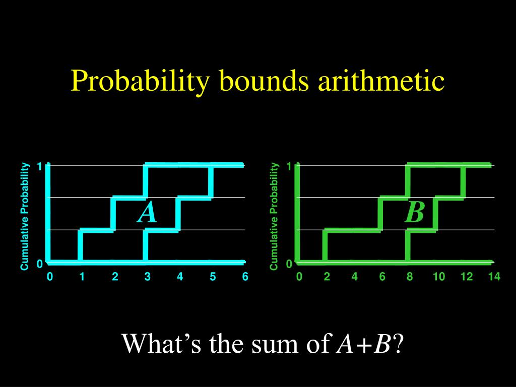 Probability bounds arithmetic
