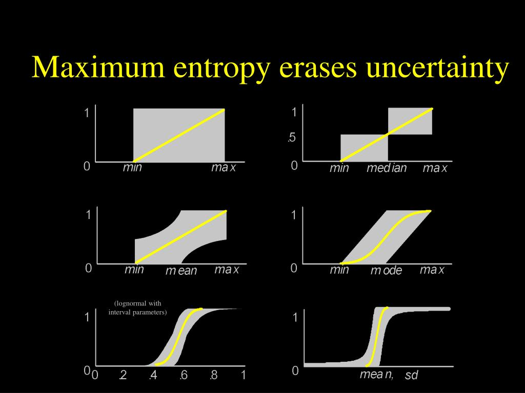 Maximum entropy erases uncertainty