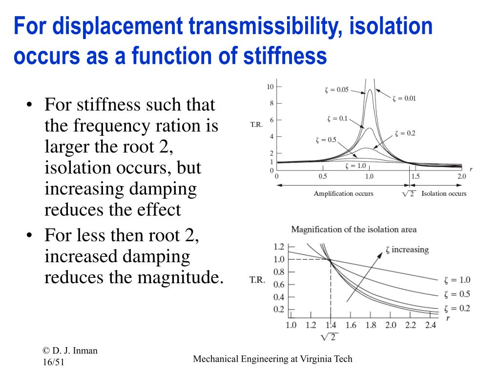 For displacement transmissibility, isolation occurs as a function of stiffness
