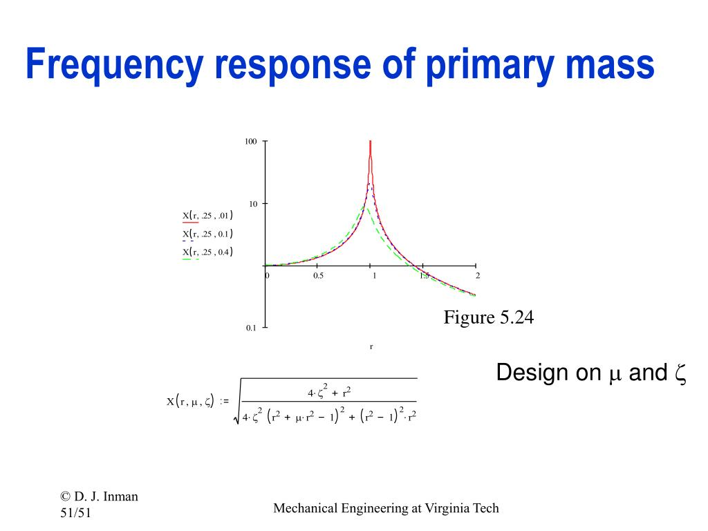 Frequency response of primary mass