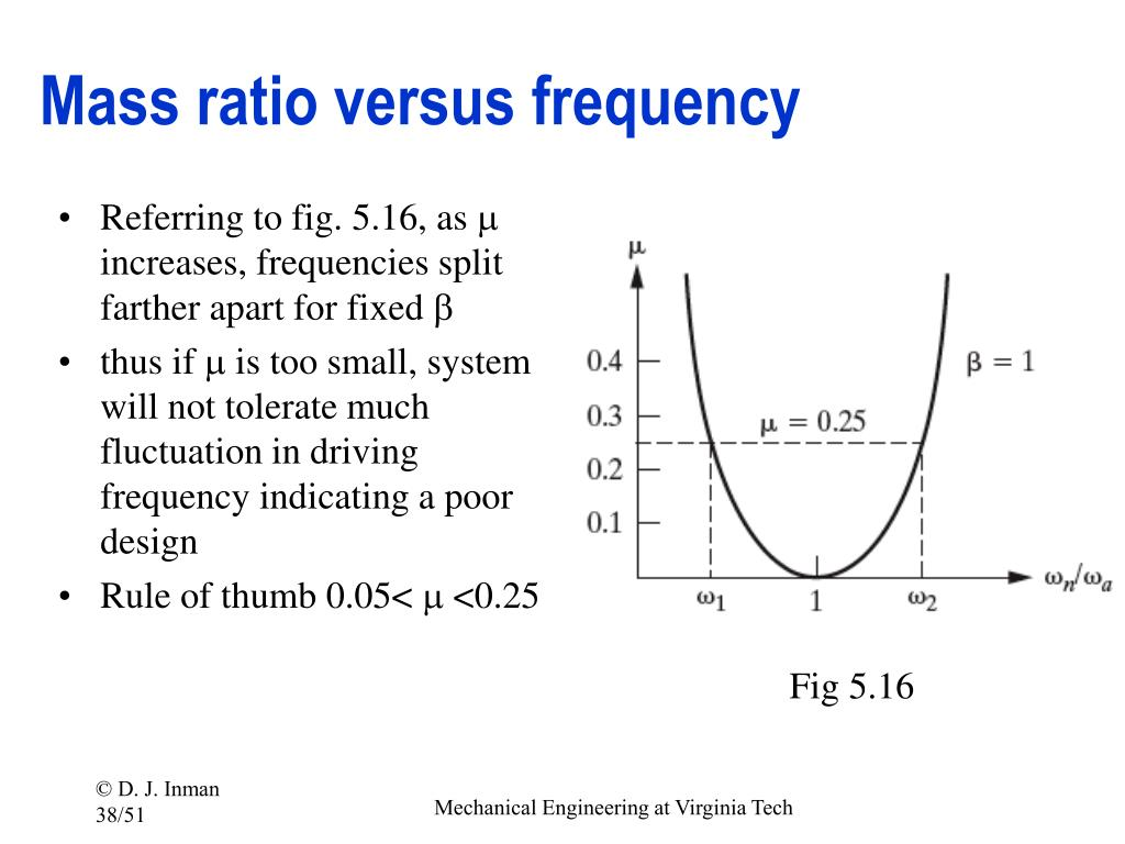 Mass ratio versus frequency