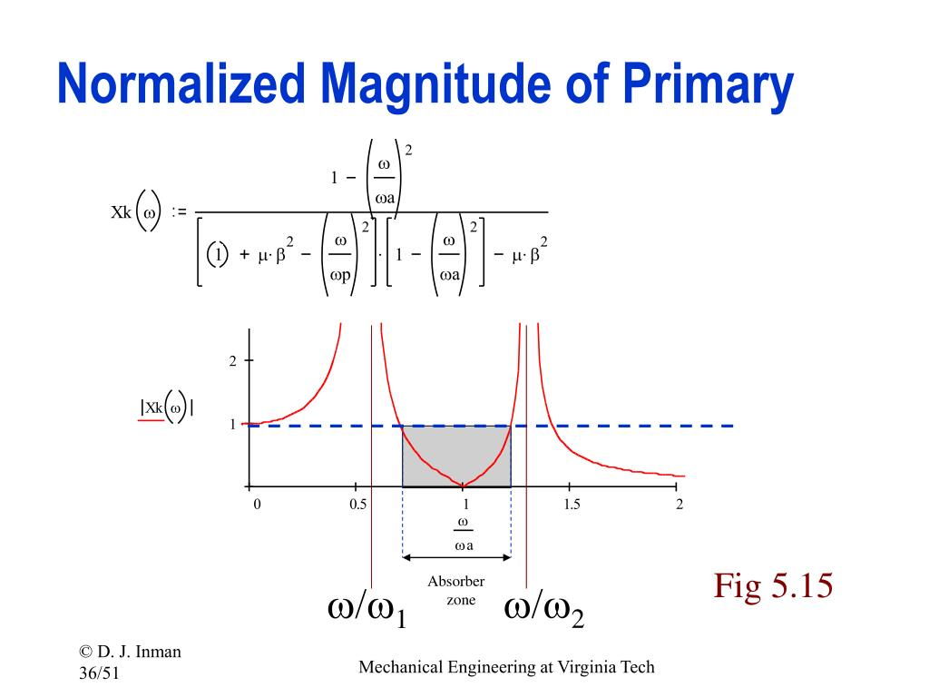 Normalized Magnitude of Primary
